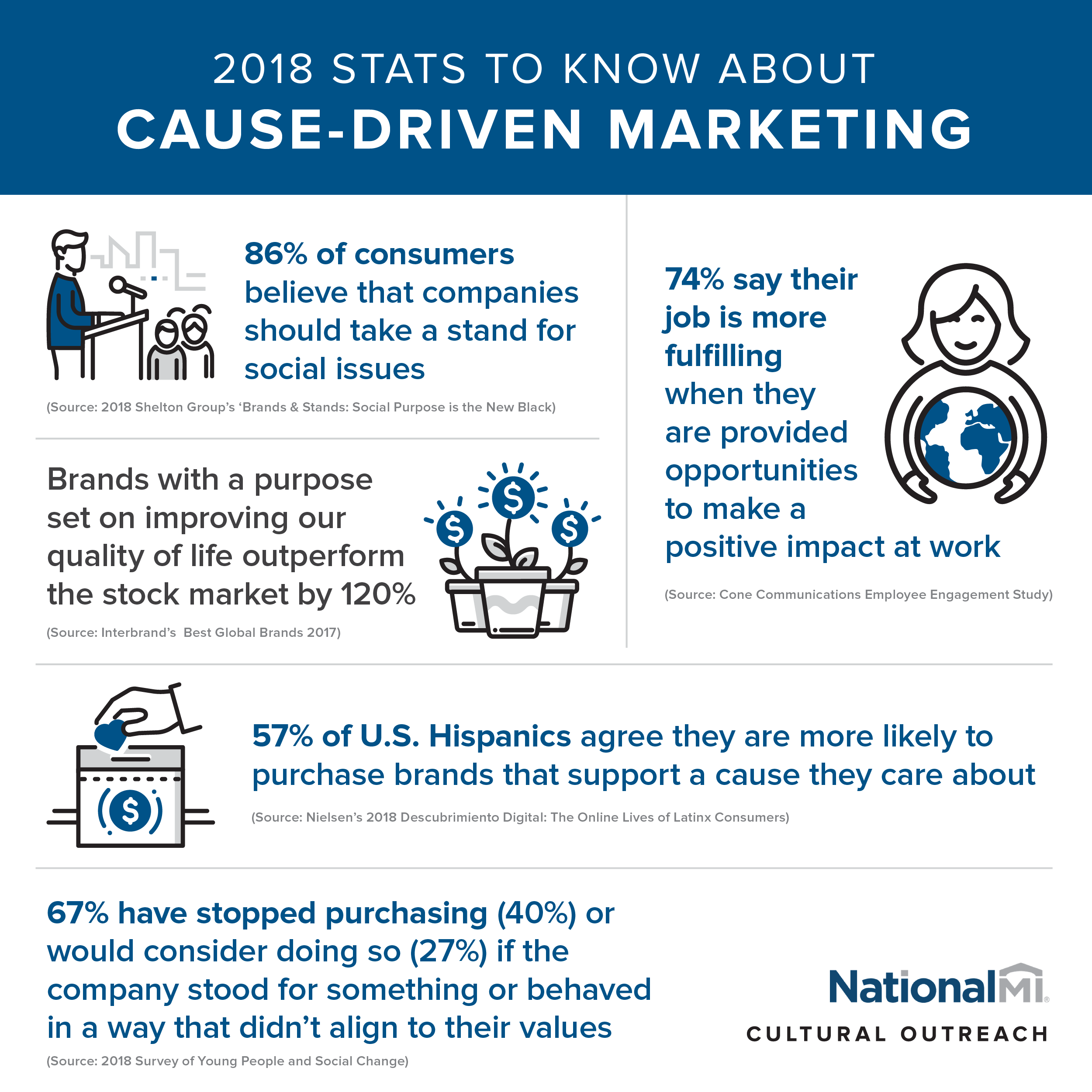 CauseMarketingStats_InfographicNMI.png