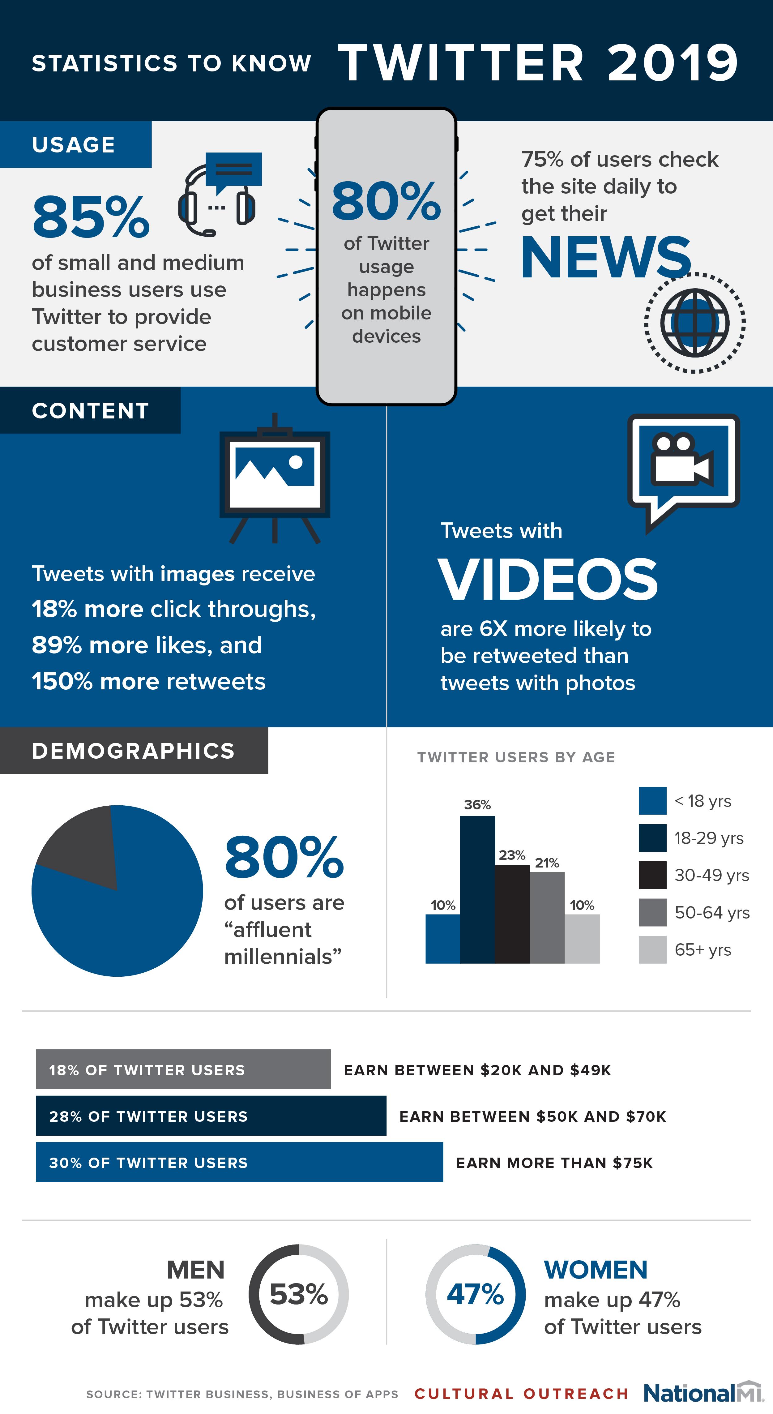 COS183_Twitter2019_Infographic_R2V1_02-13-19_NMIBlue-01.jpg
