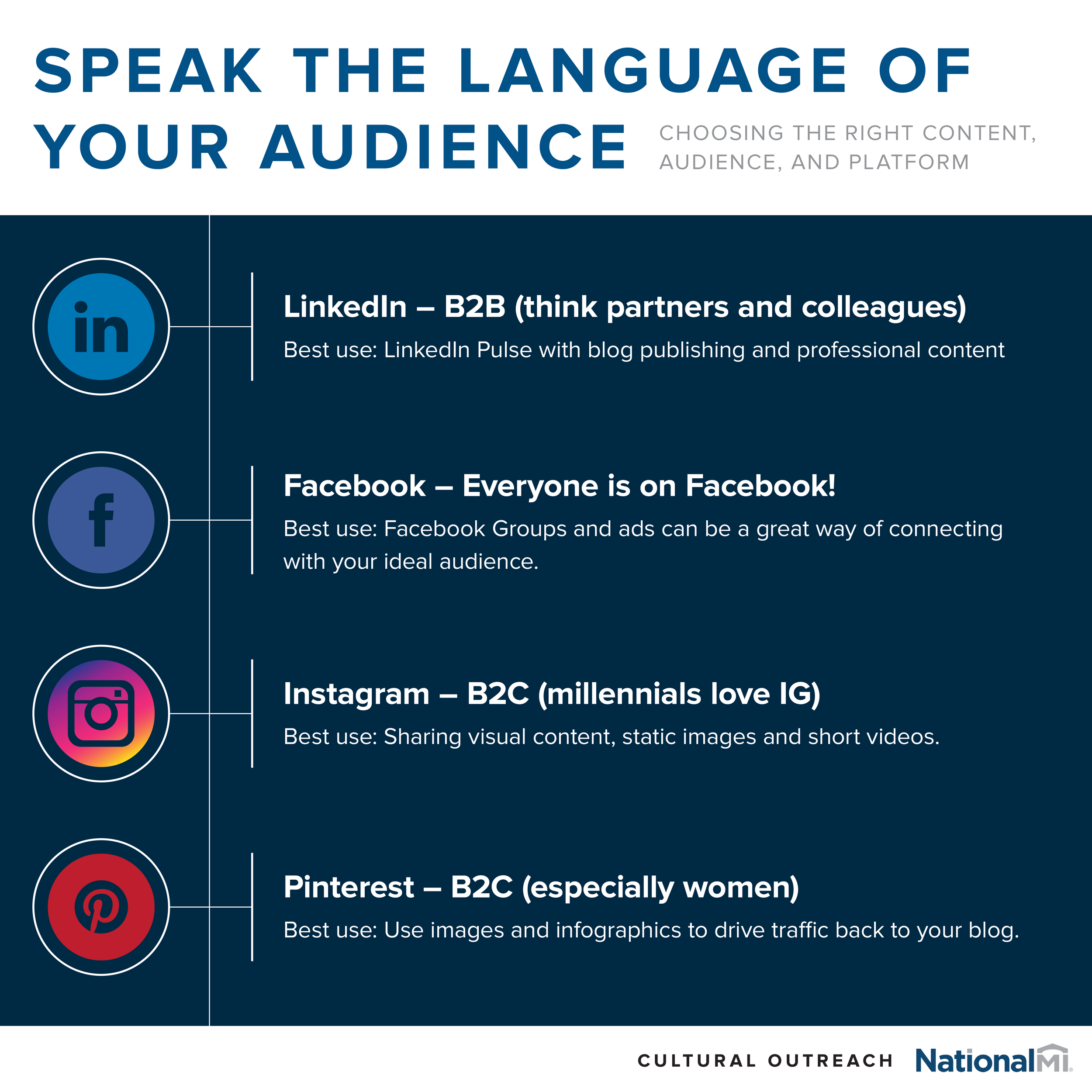 COS219_SpeakTheLanguage_Infographic_R2V1_05-8-19_NMIBlue-01.png