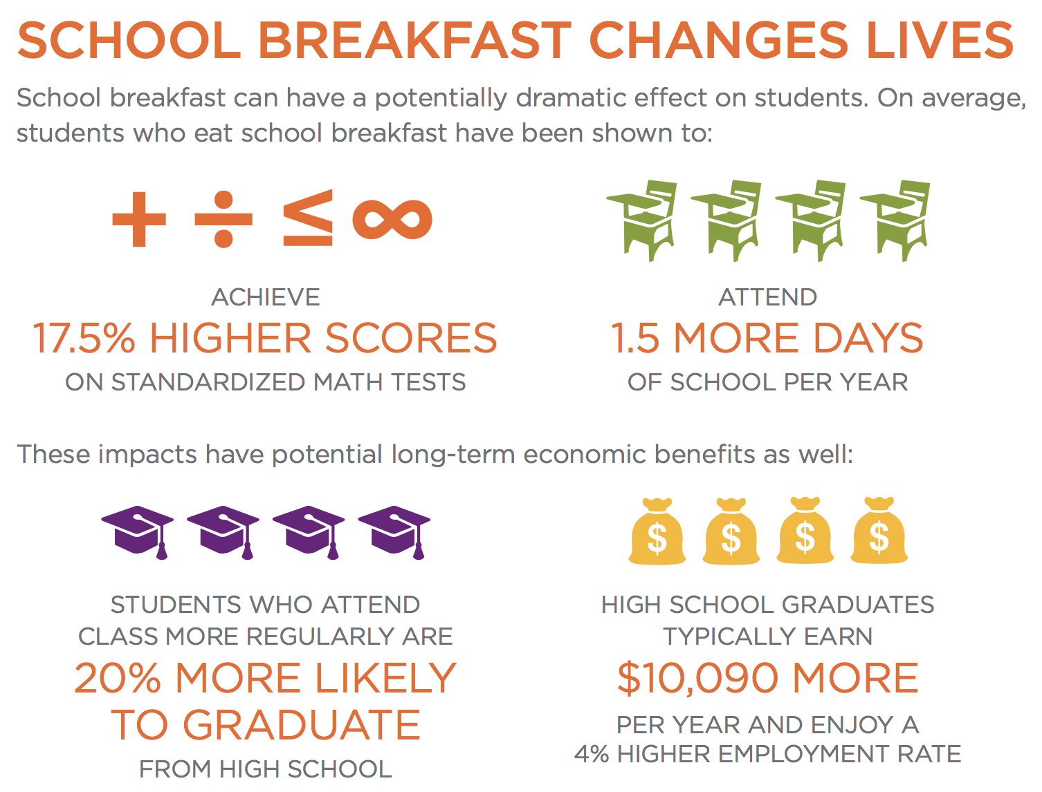*From on the  ENDING CHILDHOOD HUNGER: A SOCIAL IMPACT ANALYSIS  from  No Kid Hungry