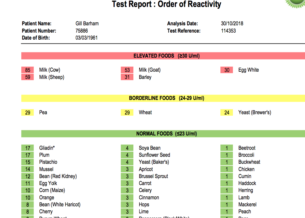 Out of over 140 foods, this shows the 5 I have an intolerance to and 3 more that I should consider avoiding.