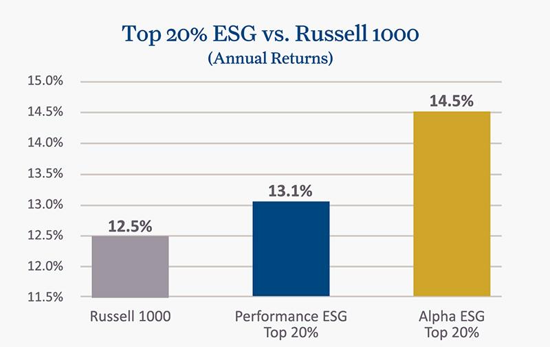 top-20-percent-esg-vs-russell-1000.jpg