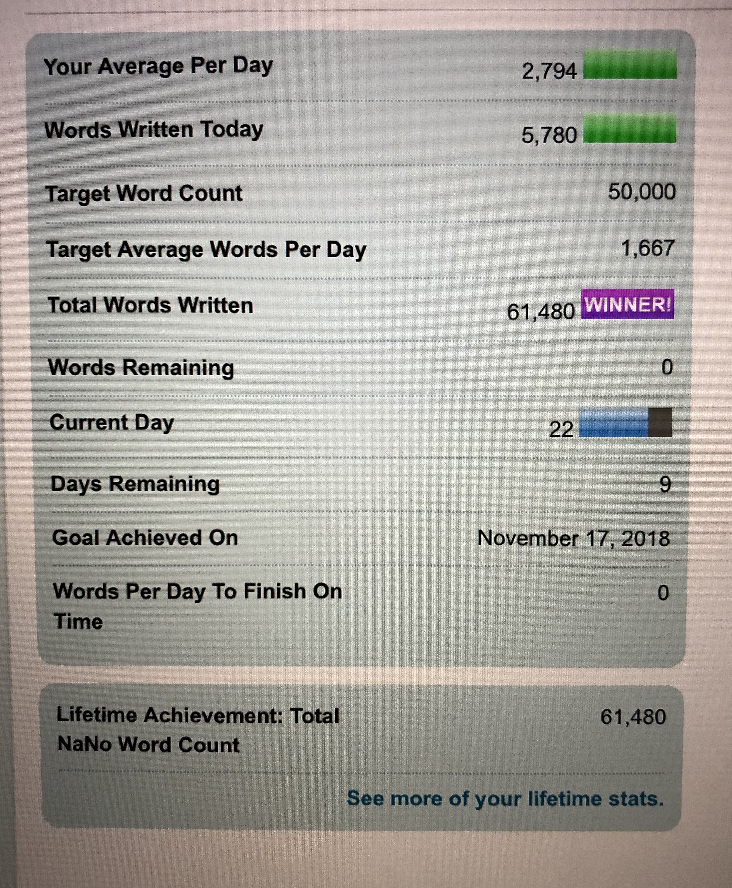 Nanowrimo Goal made!