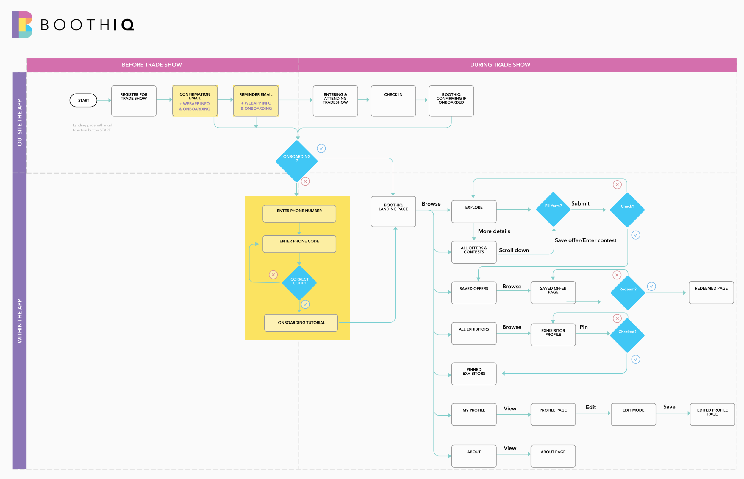 BoothIQ_User flow .png