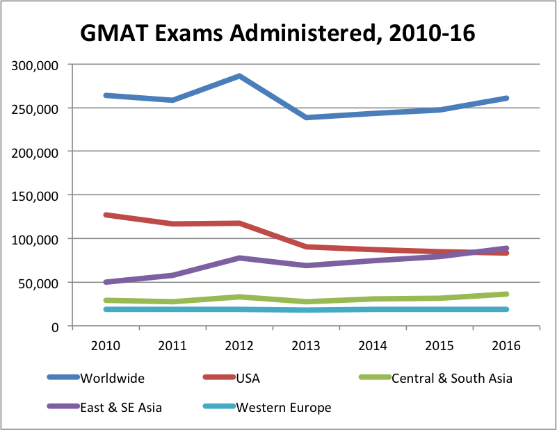 now you know why they call me the GMAT Ninja, not the Line Graph Ninja; data from mba.com