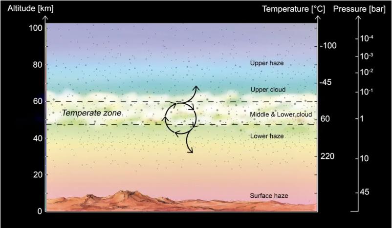 Imagen que muestra la zona atmosférica templada en la que podrían existir microbios aéreos en Venus.  Imagen: Jane S. Greaves et al., 2020.