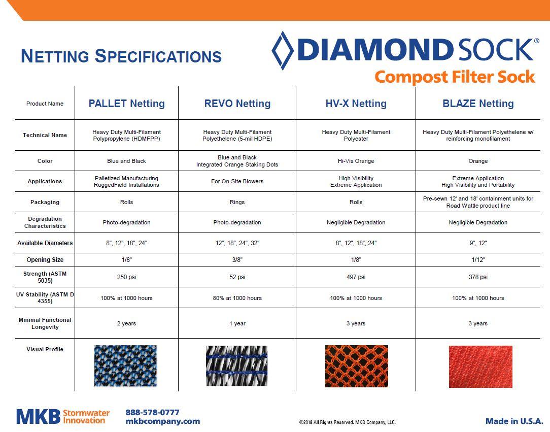 Diamond Sock Netting Specs