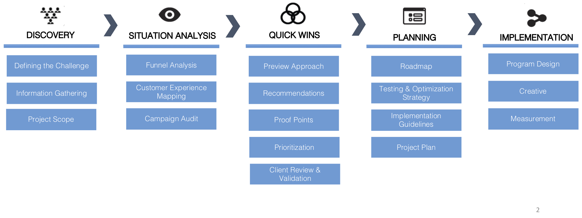 AgileCMO approach graphic.jpg
