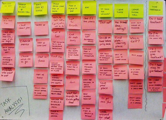 Task Analysis -