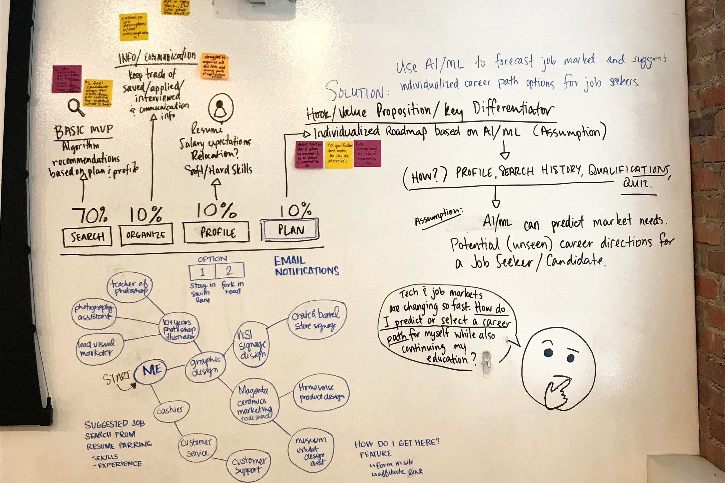 Whiteboard Solution - Our team separated and we each came up with solutions to the job seeker problems we distilled from our affinity map. We reviewed each other's ideas and combined them to create an innovative solution.