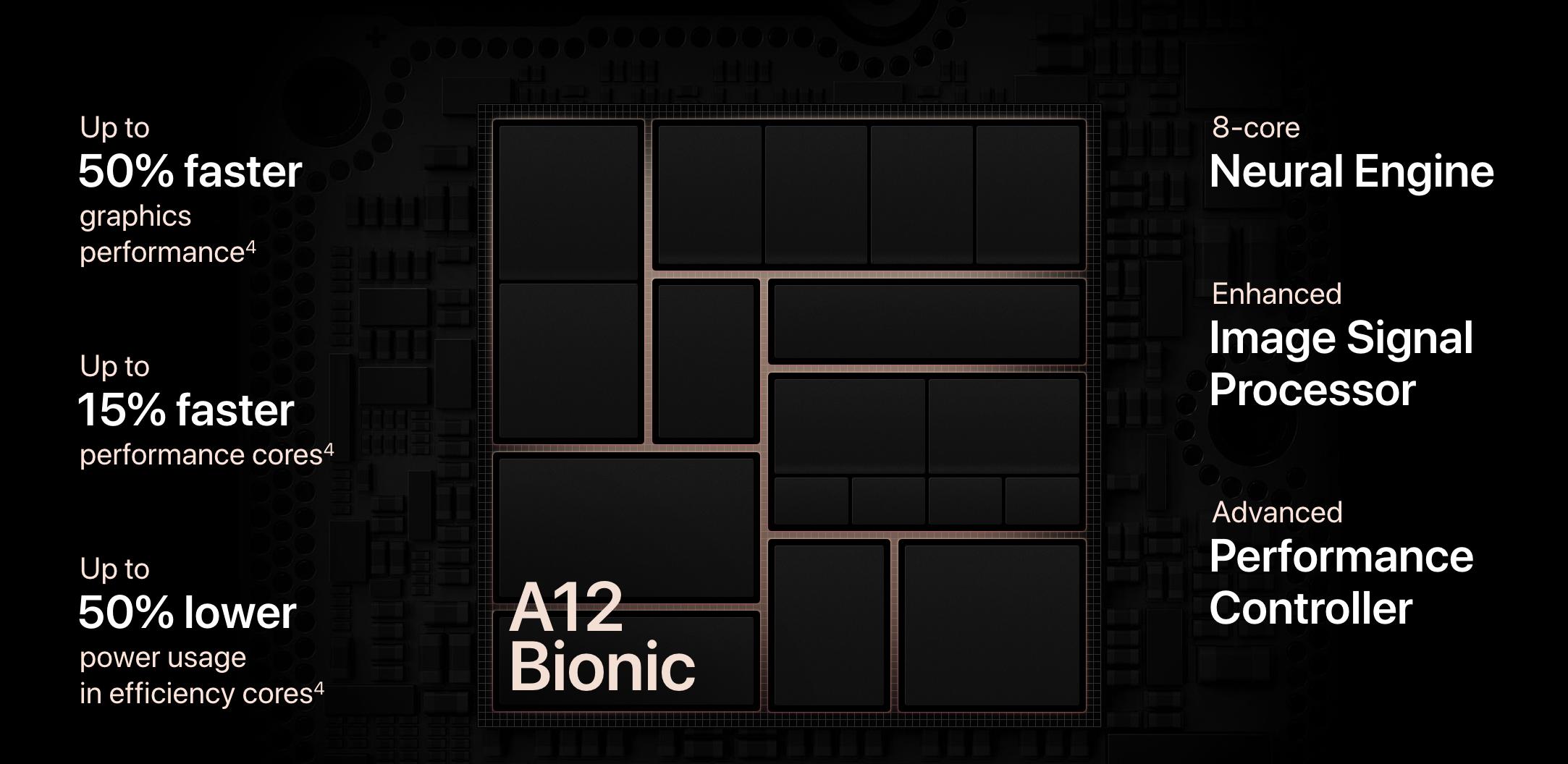 iPhone Xs: A12 Bionic