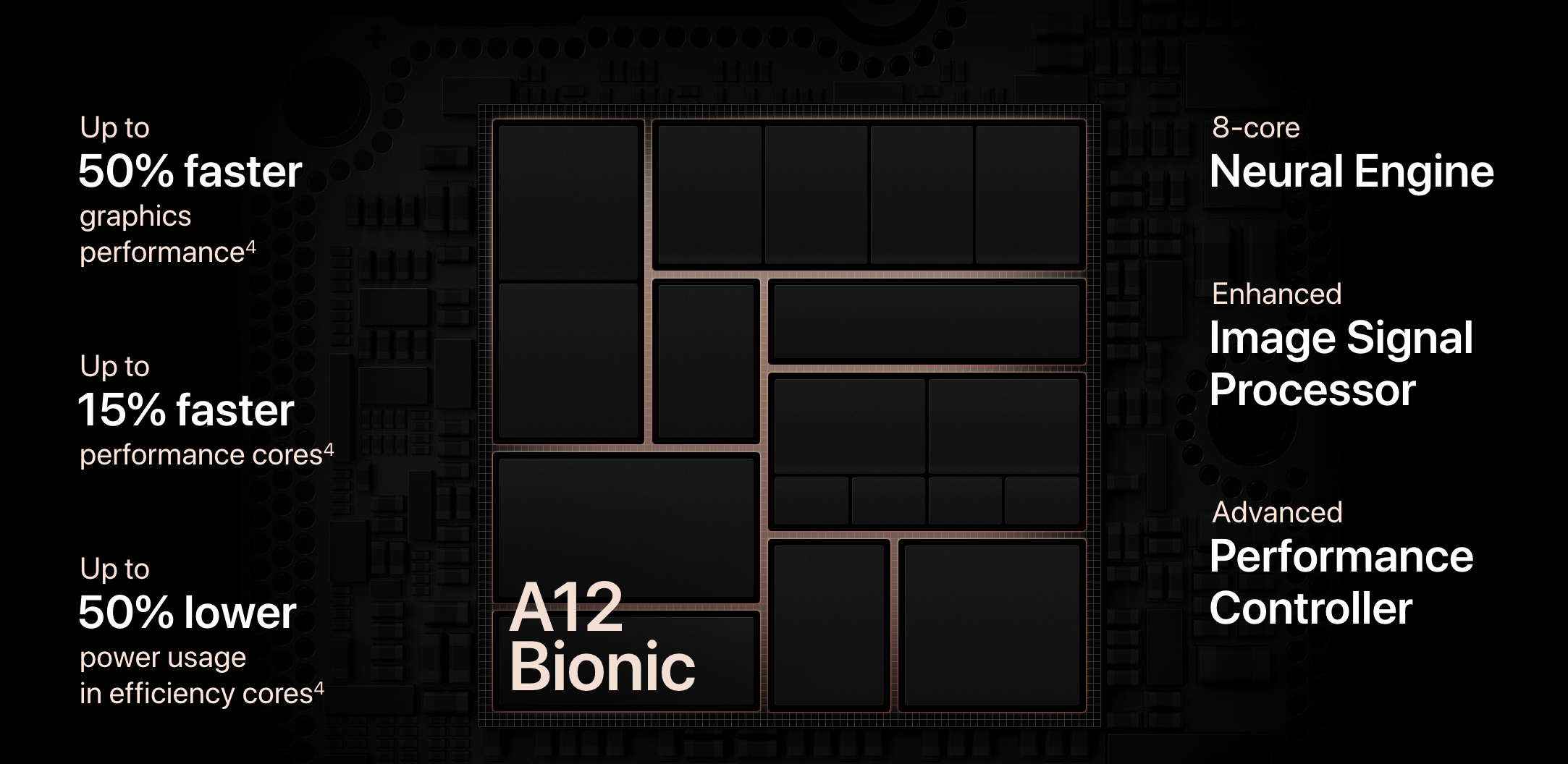 A12 Bionic Processor (image obtained from https://www.apple.com/iphone-xs/)