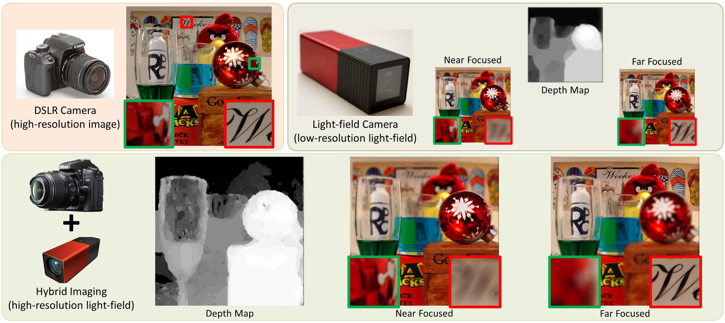 Hybrid Imaging: Light Field Super-resolution - ICCP 2014