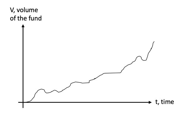 Possible_BZRXfund_Curve.png