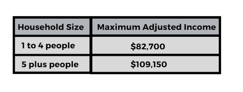 If your Income exceeds the figures listed here, you may still qualify. The USDA allows for several deductions which may allow your Household Income to fit within their Maximum Adjusted Income Guidelines