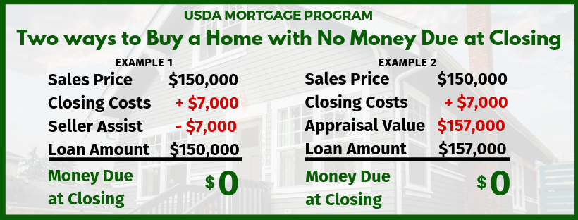 How to Buy a USDA home with No Money Due at Closing