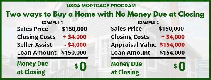USDA Loan - No Money Due at Closing