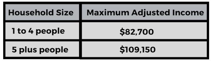 Finleyville+USDA+Loan+Income+table.jpg