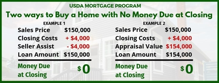 Two+Ways+to+Buy+a+Home+USing+the+USDA+Mortgage+Program+with+no+money+needed+at+closing.jpg