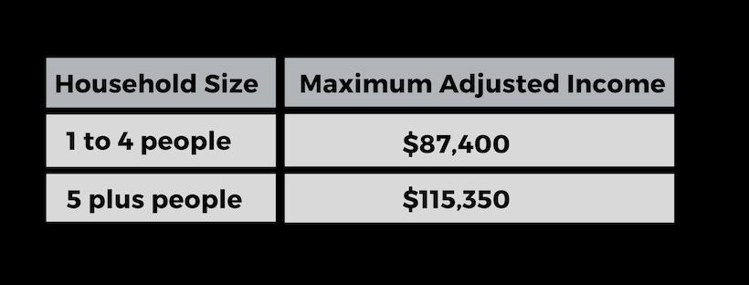 Butler County PA - USDA Income Table