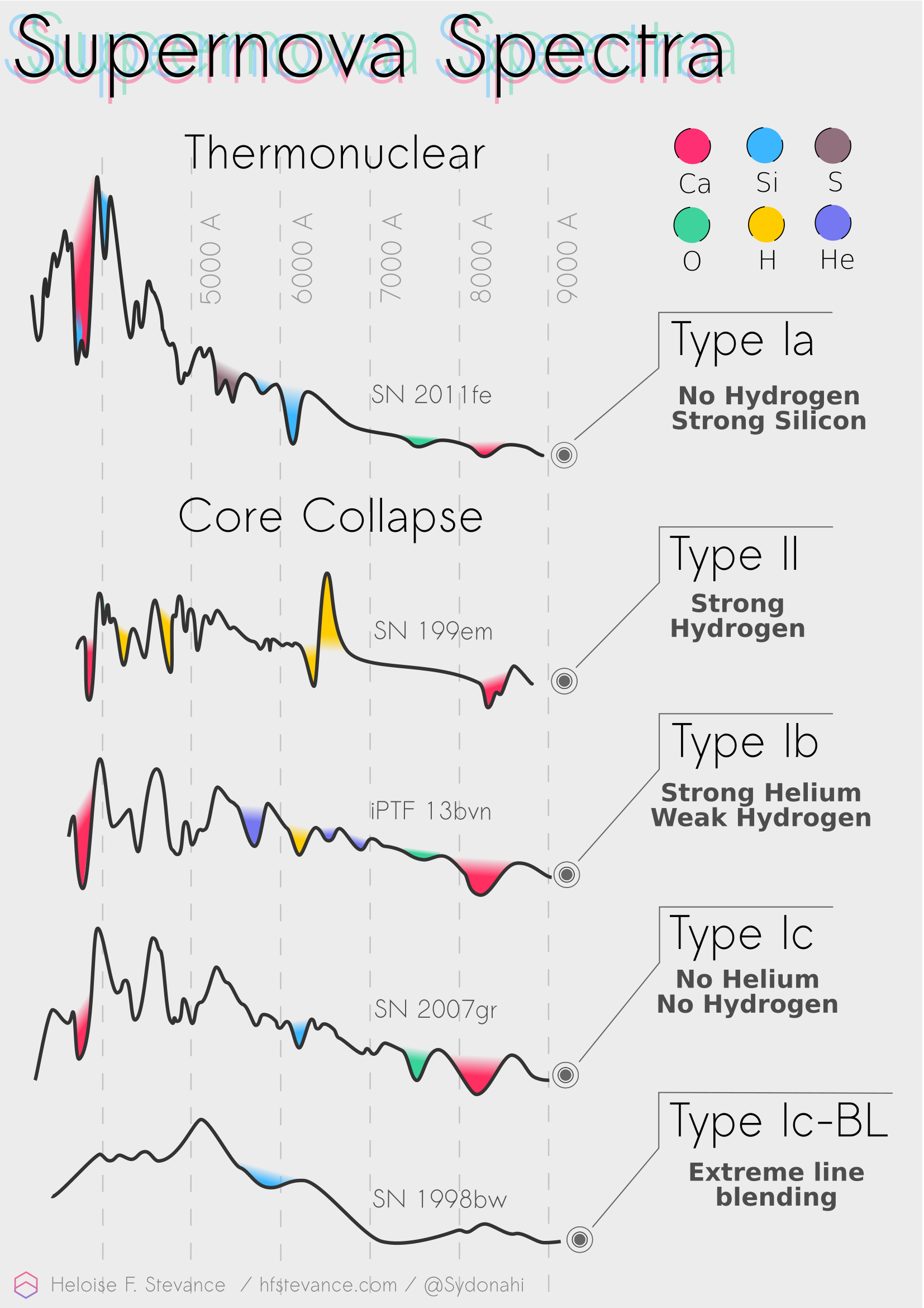 Summary of the main characteristics of Supernova Spectra by type.