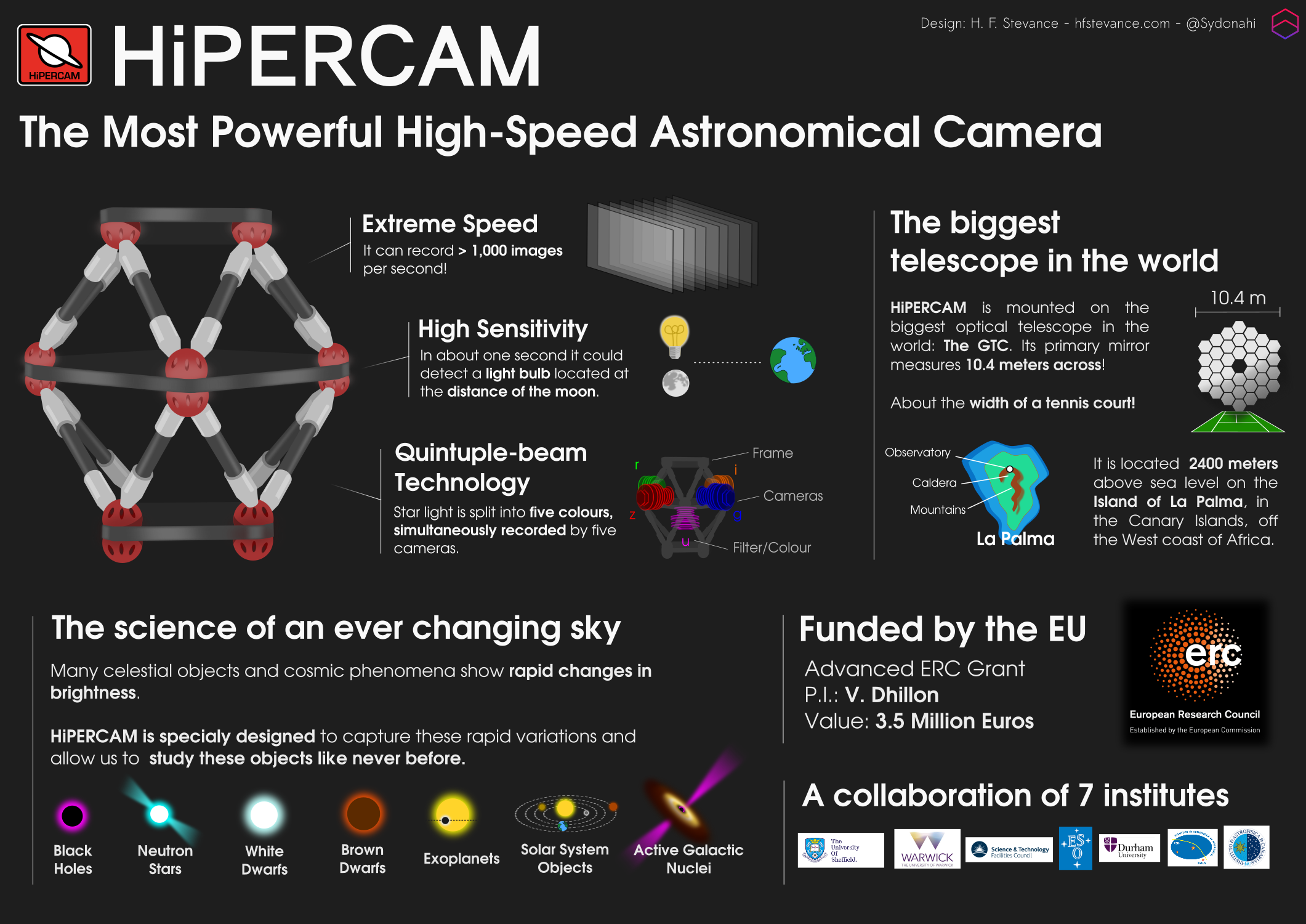 hipercam_infographic.png