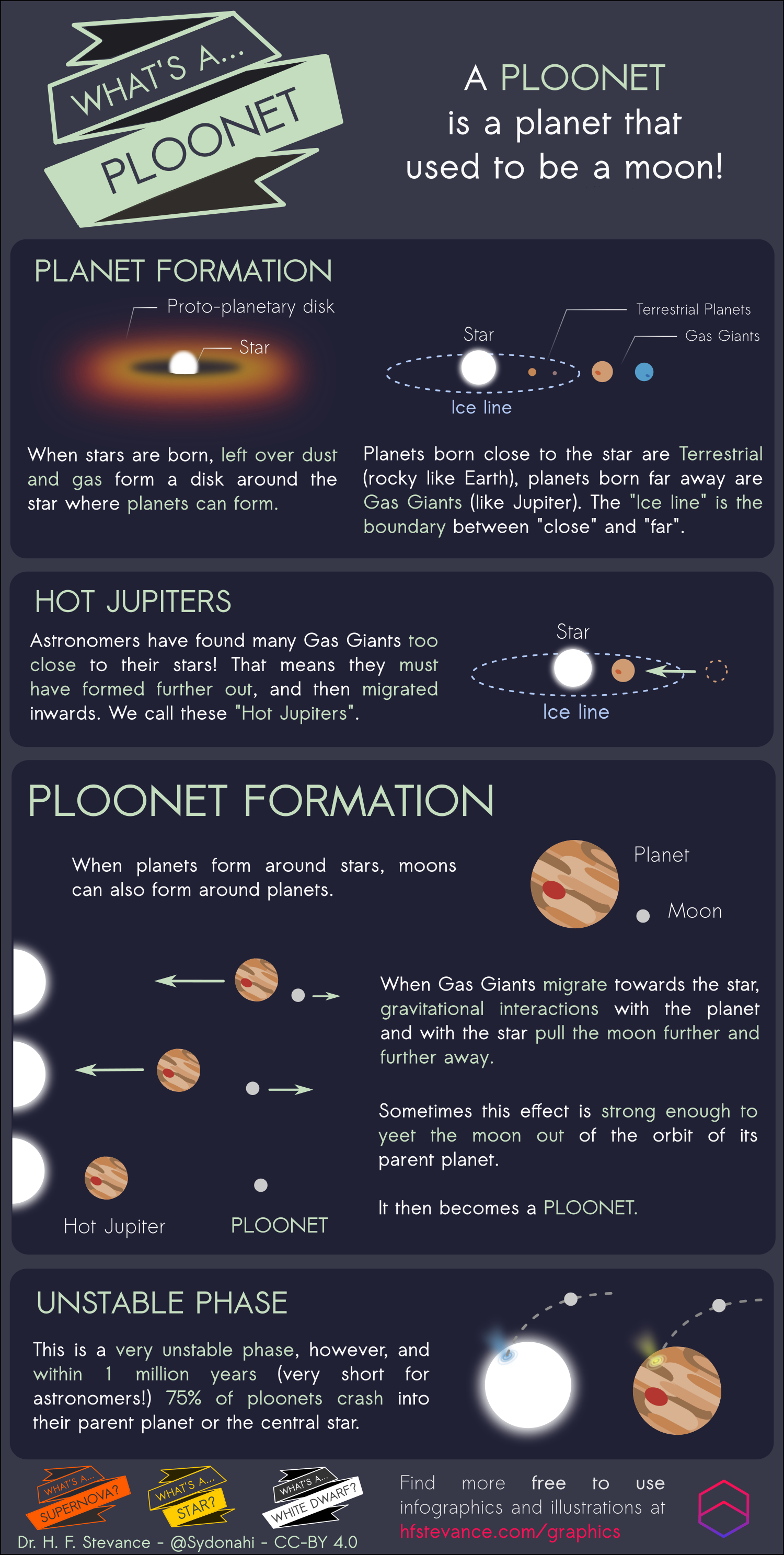What's a Ploonet Infographic!