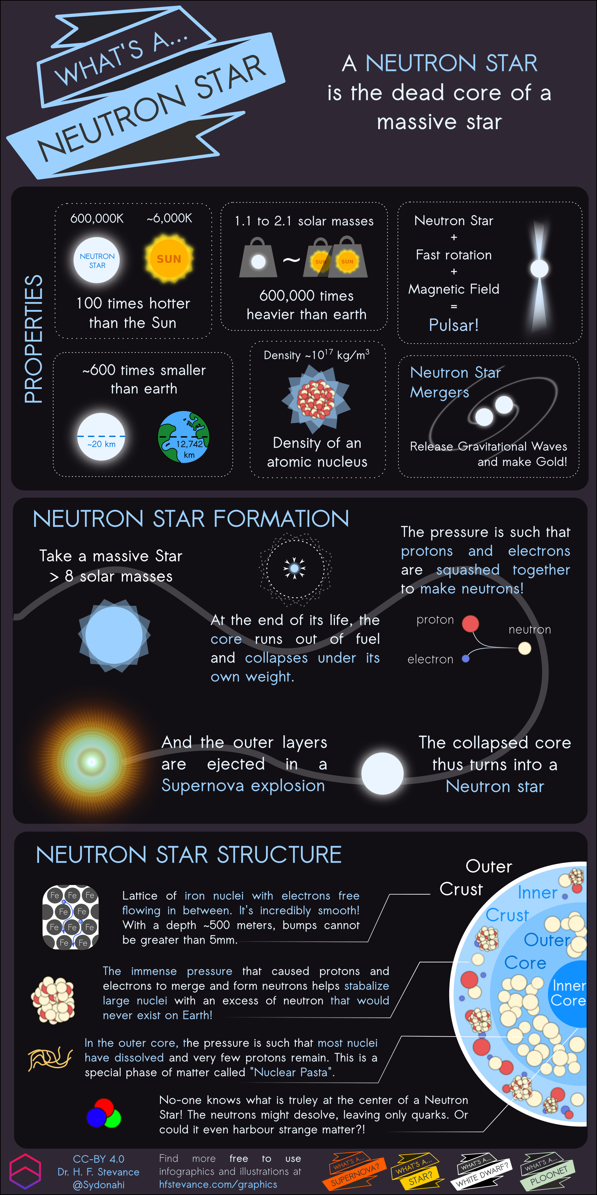 What's a Neutron Star Infographic