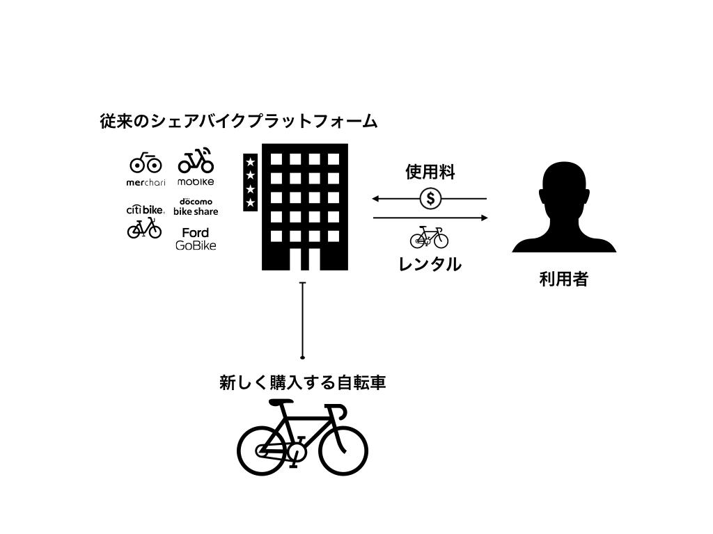 従来のシェアバイクプラットフォームのビジネスモデル(図はPotentialist作成)