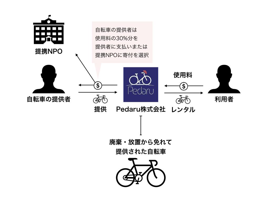 ジャッド・サレ氏が提案したPedaruのビジネスモデル(図はPotentialist作成)