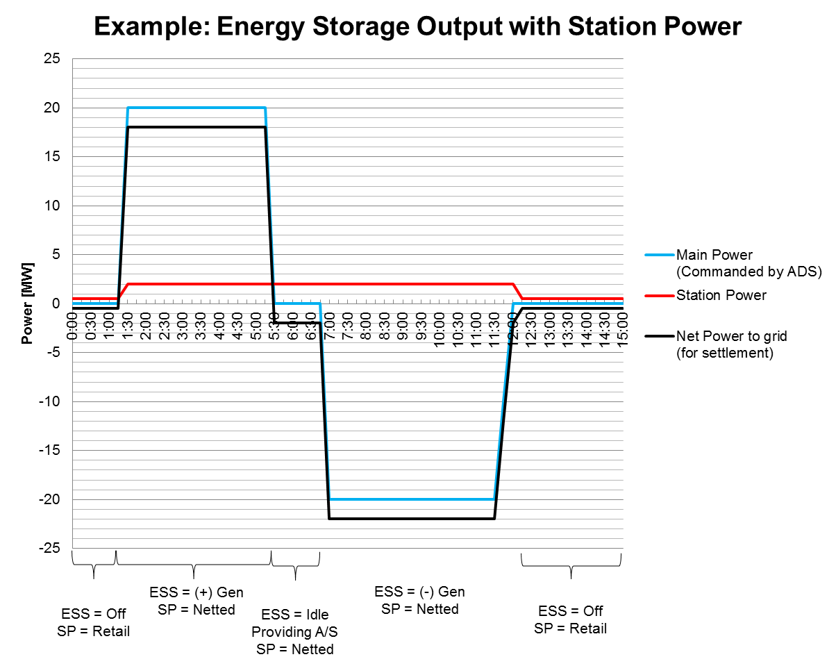 Energy Storage Output with Station Power.png