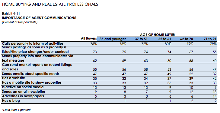 Just being online isn't enough even for Millennials (2017 NAR Home Buyer and Seller Generational Report)