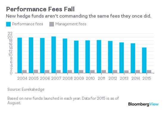 Fees are falling in the Hedge Fund Industry