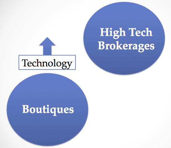 Boutiques and small teams can level the playing field with technology solutions