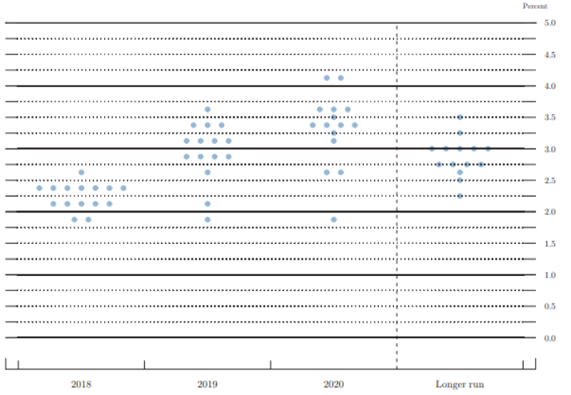 "The Federal Reserve's ""Dot Plot"""