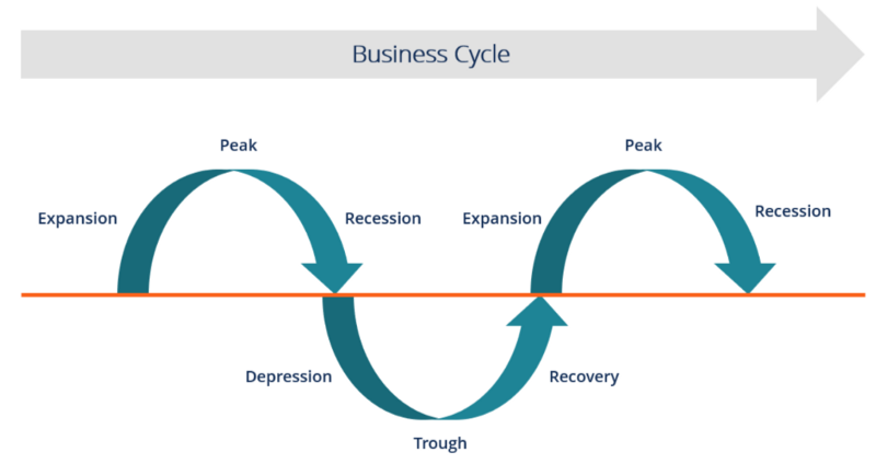 The Business Cycle (credit: Corporate Finance Institute)