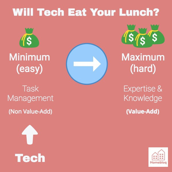Agents who do the minimum earn the minimum. Tech will replace the mundane.