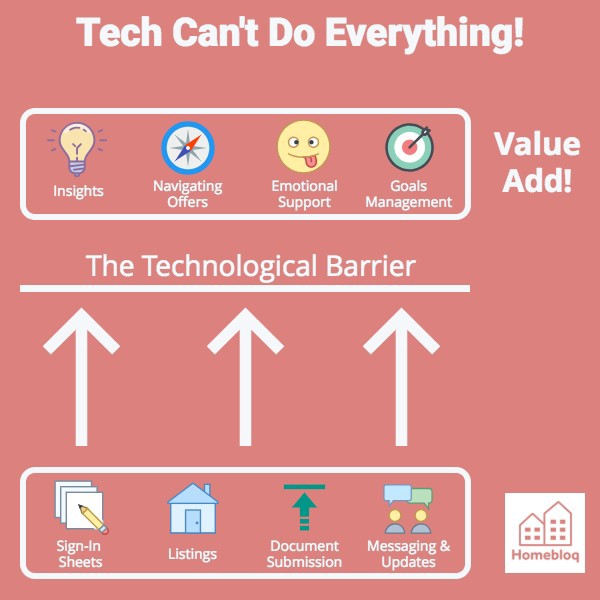 Technology can't do it all. Agents are needed more than ever, but it's not easy being awesome.
