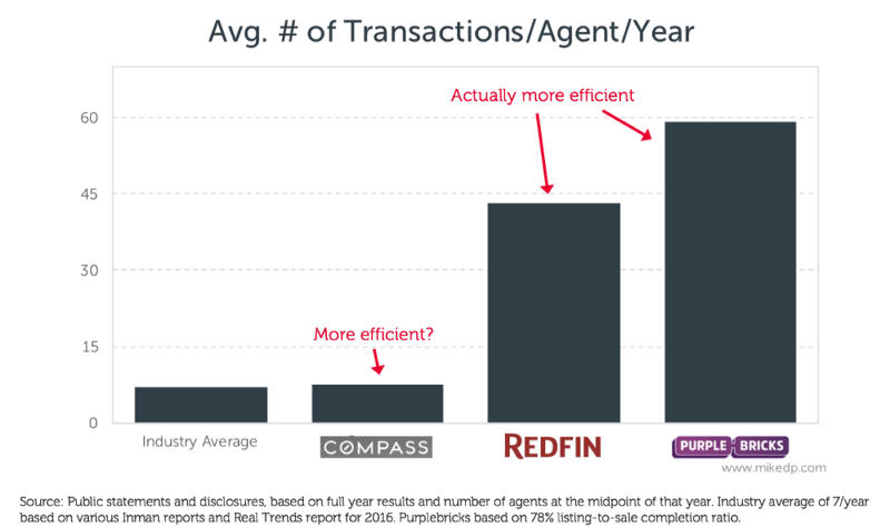 """The best way to illustrate this point is agent efficiency: how many deals a typical agent closes each year."""
