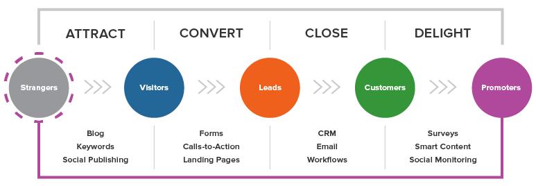 Inbound Marketing Plan ( Source )