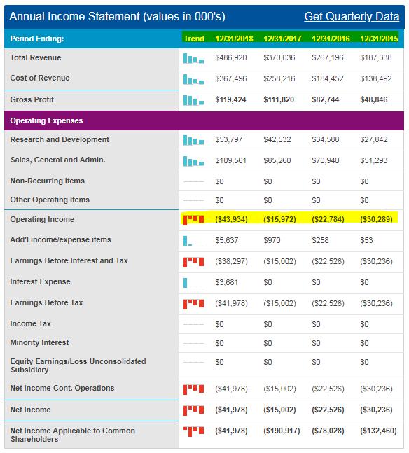 Redfin Financials (Source: NASDAQ.com)