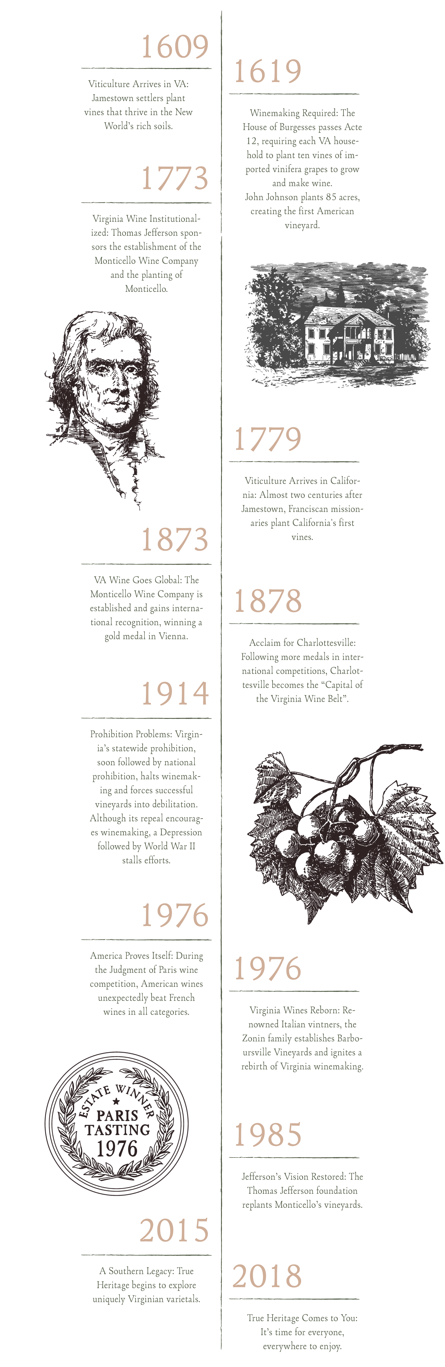 history-of-american-winemaking-timeline.png