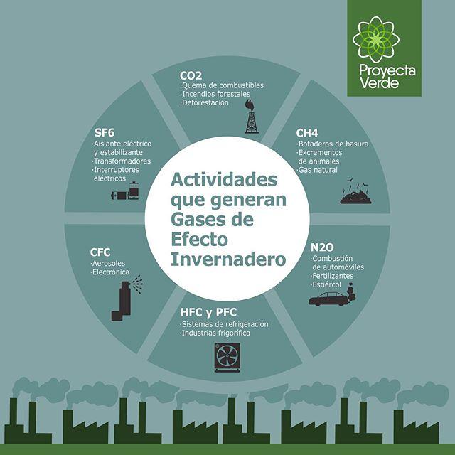 ¿Qué actividades que realizamos día a día debemos prevenir? 🤔 Tómalas en cuenta, así evitamos mayor generación de los Gases de Efecto Invernadero (GEI)💨