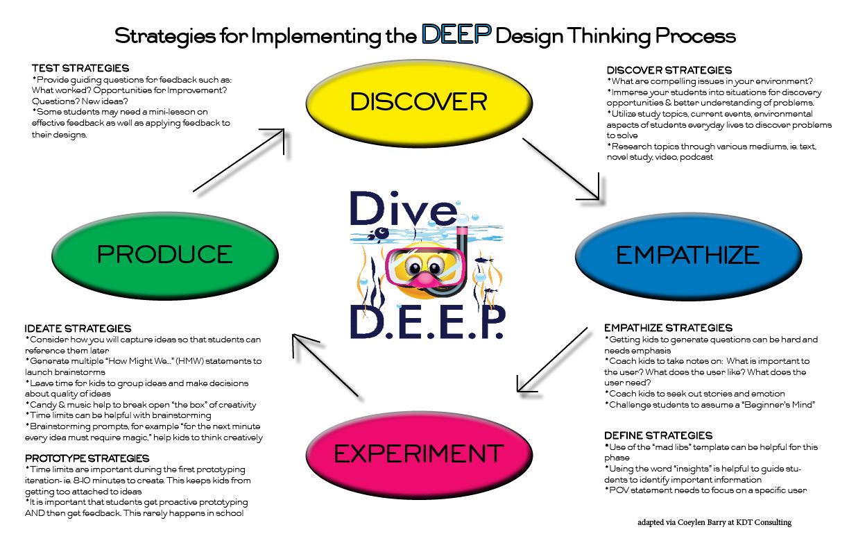 DEEP DT Strategies1
