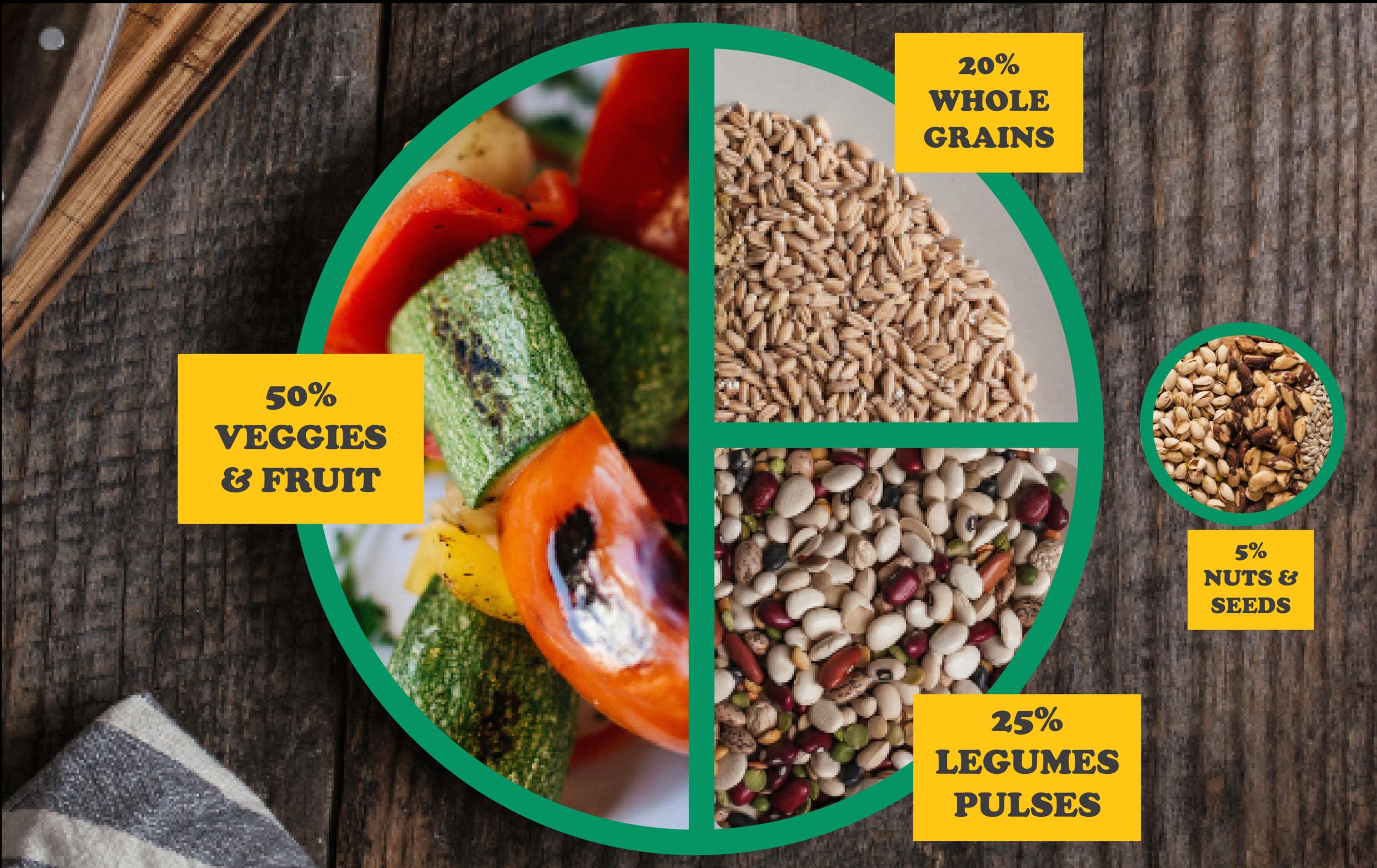 plant based diet mpb