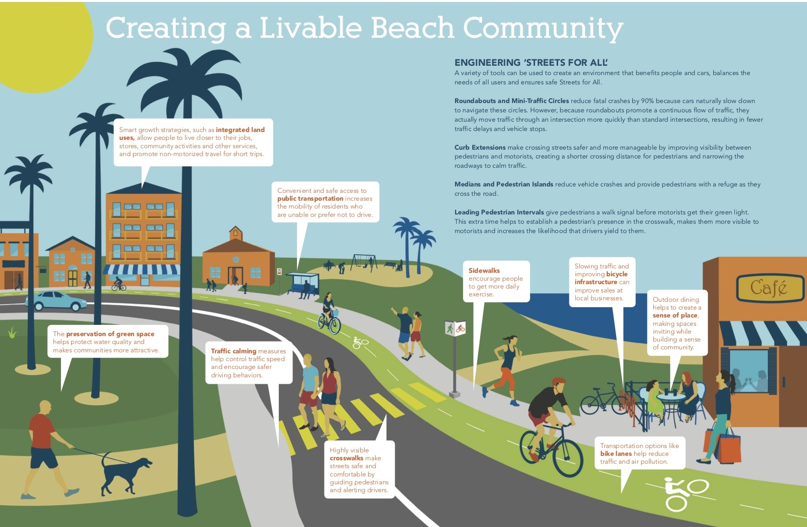 """An example of the """"upside only"""" approach to selling Living Streets proposals, from the  BCHD """"Streets For All """" presentation."""