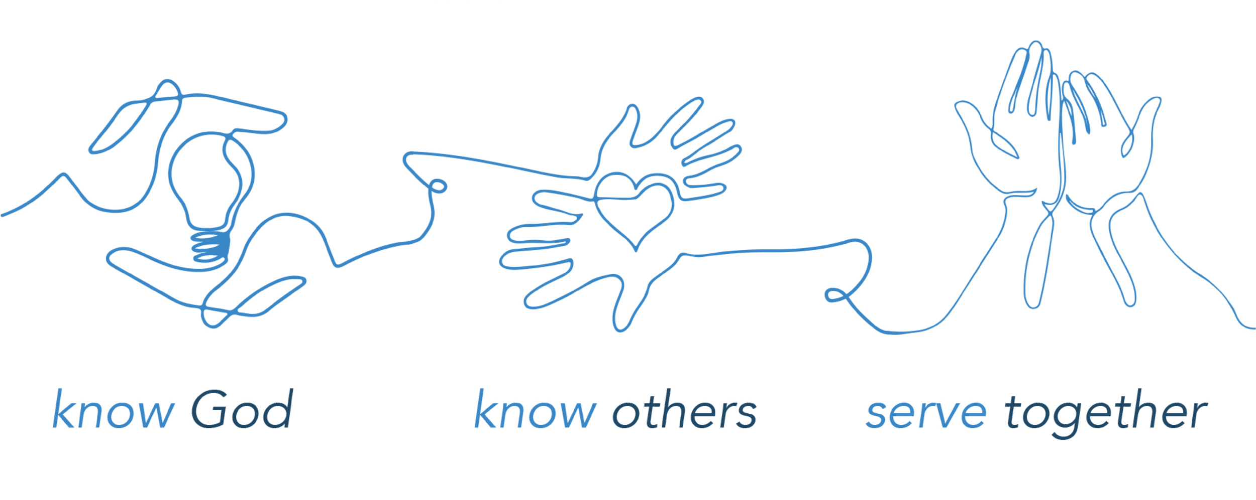 Know God, Know Others, Serve togehter.png