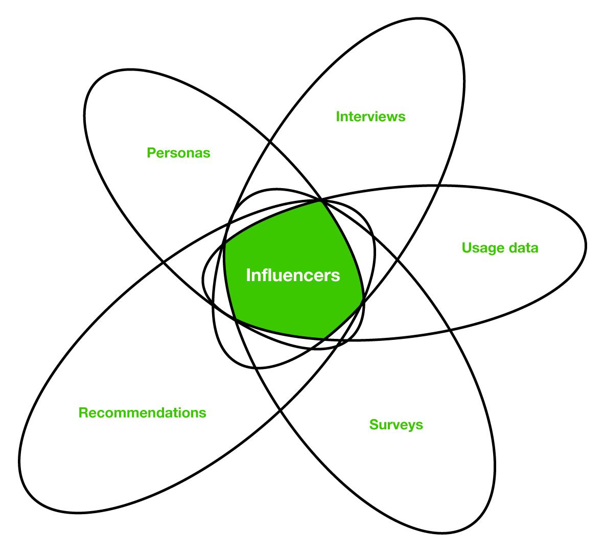 research_venn_diagram.png
