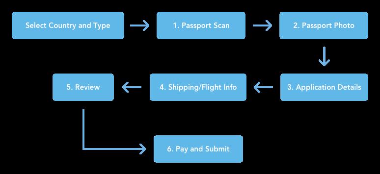 Application User Flow.png