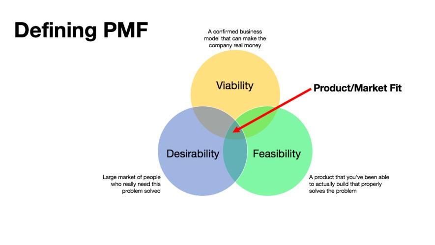 defining%2Bproduct%2Bmarket%2Bfit.jpg